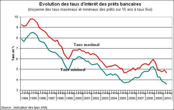 Evolution des taux d'intérêts bancaires