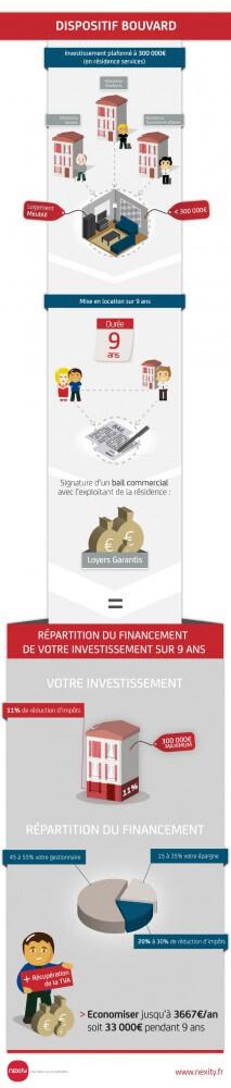 Loi Censi-Bouvard (LMNP)
